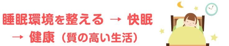 睡眠環境を整える→ 快眠→健康(質の高い生活)